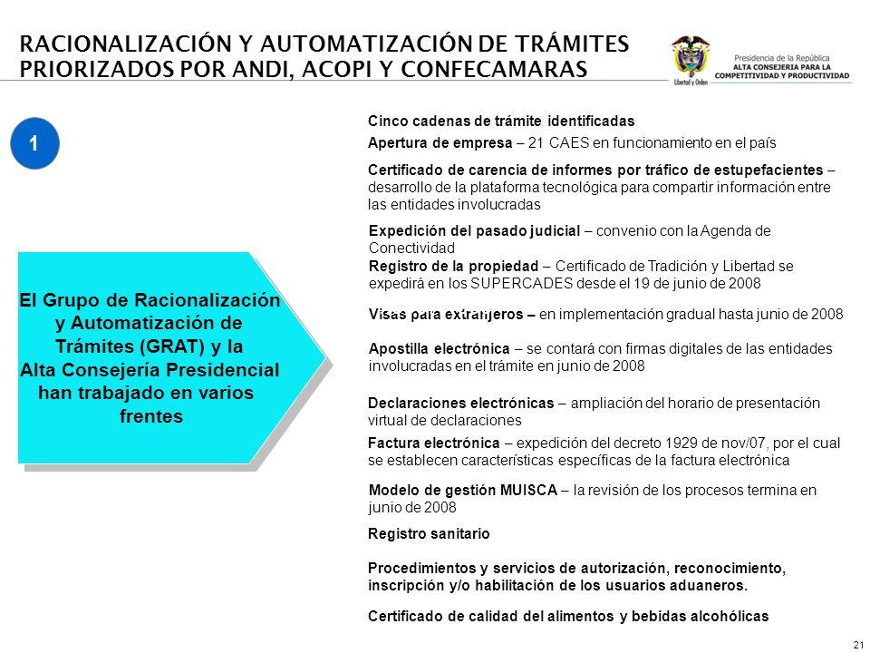 21 Cinco cadenas de trámite identificadas Certificado de carencia de informes por tráfico de estupefacientes – desarrollo de la plataforma tecnológica