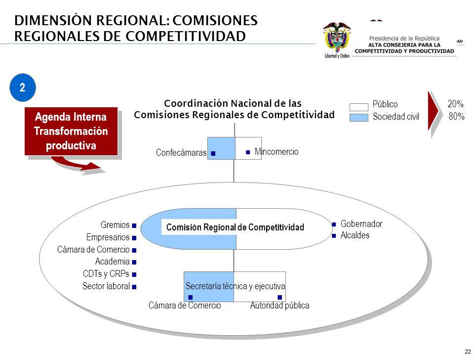 22 Comisión Regional de Competitividad Público 20% Sociedad civil 80% n Gobernador n Alcaldes Confecámaras Coordinación Nacional de las Comisiones Reg