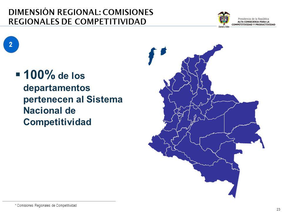 23 * Comisiones Regionales de Competitividad 100% de los departamentos pertenecen al Sistema Nacional de Competitividad DIMENSIÓN REGIONAL: COMISIONES