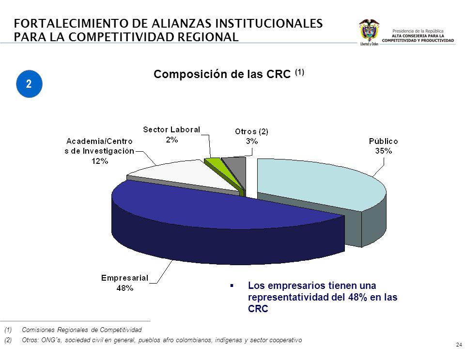 24 FORTALECIMIENTO DE ALIANZAS INSTITUCIONALES PARA LA COMPETITIVIDAD REGIONAL Composición de las CRC (1) (1)Comisiones Regionales de Competitividad (2)Otros: ONG´s, sociedad civil en general, pueblos afro colombianos, indígenas y sector cooperativo Los empresarios tienen una representatividad del 48% en las CRC 2