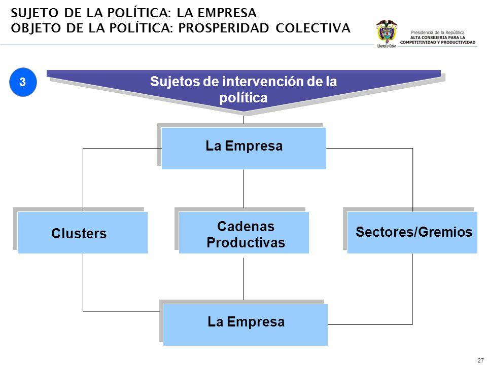 27 La Empresa Clusters Cadenas Productivas Sectores/Gremios Sujetos de intervención de la política SUJETO DE LA POLÍTICA: LA EMPRESA OBJETO DE LA POLÍ