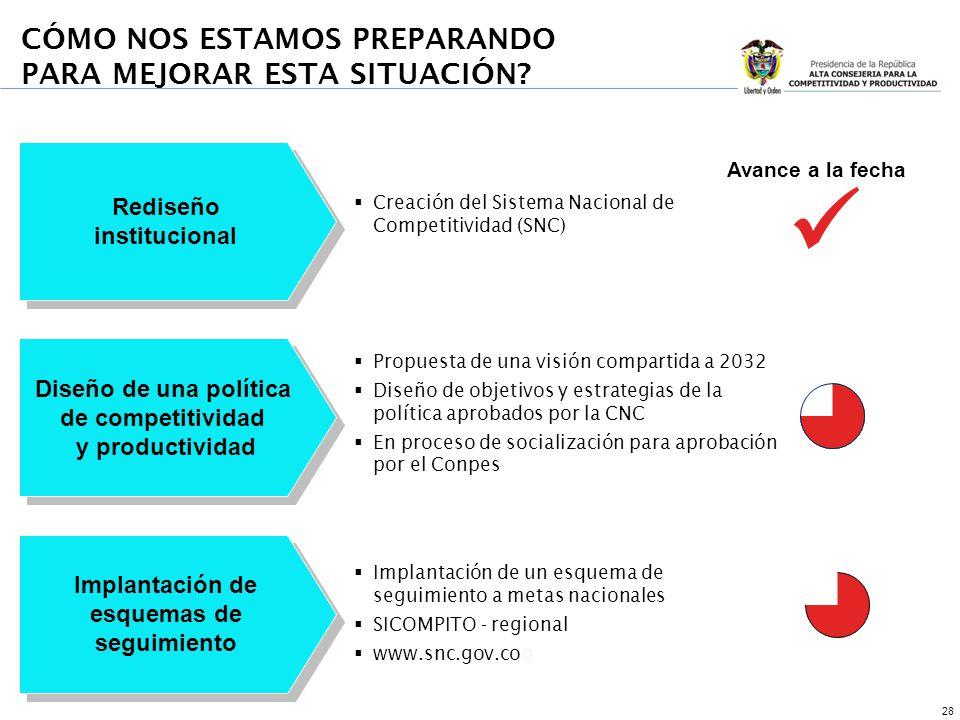 28 Rediseño institucional Rediseño institucional Diseño de una política de competitividad y productividad Diseño de una política de competitividad y p