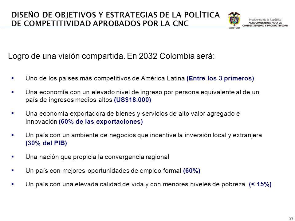 29 Logro de una visión compartida. En 2032 Colombia será: Uno de los países más competitivos de América Latina (Entre los 3 primeros) Una economía con