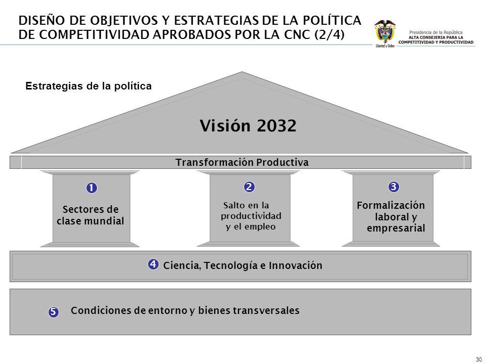 30 1 23 4 Estrategias de la política Transformación Productiva Sectores de clase mundial Salto en la productividad y el empleo Formalización laboral y