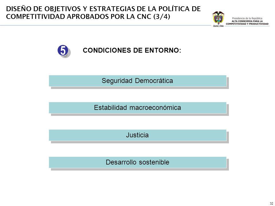 32 Seguridad Democrática Estabilidad macroeconómica Justicia Desarrollo sostenible CONDICIONES DE ENTORNO: 5 5 DISEÑO DE OBJETIVOS Y ESTRATEGIAS DE LA POLÍTICA DE COMPETITIVIDAD APROBADOS POR LA CNC (3/4)