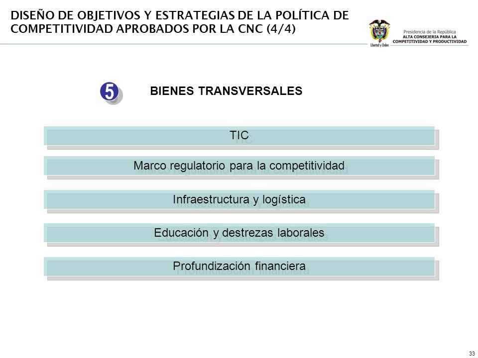 33 Marco regulatorio para la competitividad Infraestructura y logística Educación y destrezas laborales Profundización financiera BIENES TRANSVERSALES TIC 5 5 DISEÑO DE OBJETIVOS Y ESTRATEGIAS DE LA POLÍTICA DE COMPETITIVIDAD APROBADOS POR LA CNC (4/4)