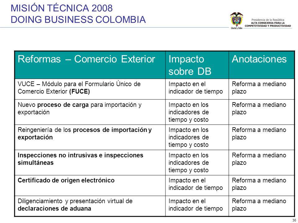 36 Reformas – Comercio ExteriorImpacto sobre DB Anotaciones VUCE – Módulo para el Formulario Único de Comercio Exterior (FUCE) Impacto en el indicador