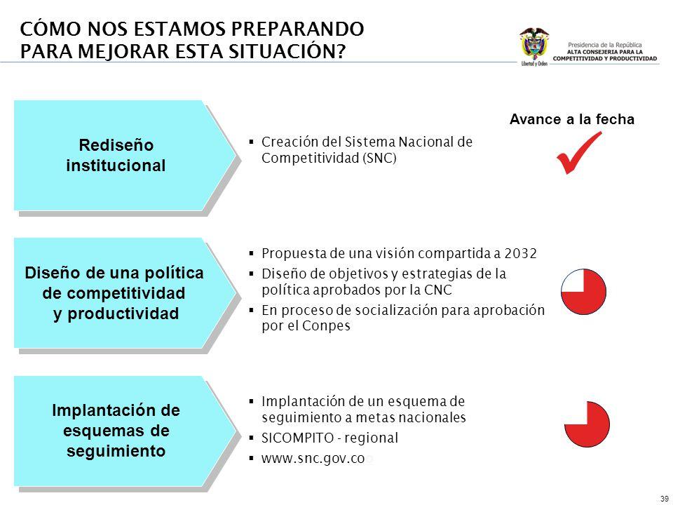 39 Rediseño institucional Rediseño institucional Diseño de una política de competitividad y productividad Diseño de una política de competitividad y productividad Implantación de esquemas de seguimiento Avance a la fecha Creación del Sistema Nacional de Competitividad (SNC) Propuesta de una visión compartida a 2032 Diseño de objetivos y estrategias de la política aprobados por la CNC En proceso de socialización para aprobación por el Conpes Implantación de un esquema de seguimiento a metas nacionales SICOMPITO - regional www.snc.gov.cooo CÓMO NOS ESTAMOS PREPARANDO PARA MEJORAR ESTA SITUACIÓN
