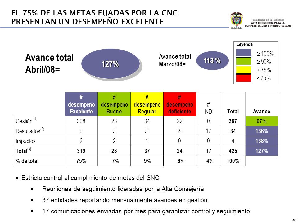 40 Leyenda 100% 90% 75% < 75% # desempeño Excelente # desempeño Bueno # desempeño Regular # desempeño deficiente # ND TotalAvance Gestión (1) 3082334220 38797% Resultados (2) 93 311 26617 34136% Impactos22100 4138% Total (3) 31928372417425127% % de total75% 7% 9% 6% 4%100% Avance total Abril/08= 127%127% Avance total Marzo/08= Estricto control al cumplimiento de metas del SNC: Reuniones de seguimiento lideradas por la Alta Consejería 37 entidades reportando mensualmente avances en gestión 17 comunicaciones enviadas por mes para garantizar control y seguimiento EL 75% DE LAS METAS FIJADAS POR LA CNC PRESENTAN UN DESEMPEÑO EXCELENTE 113 %