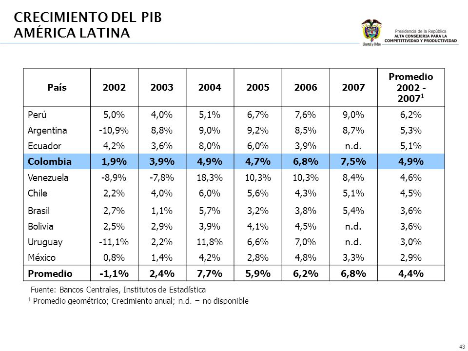 43 País200220032004200520062007 Promedio 2002 - 2007 1 Perú5,0%4,0%5,1%6,7%7,6%9,0%6,2% Argentina-10,9%8,8%9,0%9,2%8,5%8,7%5,3% Ecuador4,2%3,6%8,0%6,0%3,9%n.d.5,1% Colombia1,9%3,9%4,9%4,7%6,8%7,5%4,9% Venezuela-8,9%-7,8%18,3%10,3% 8,4%4,6% Chile2,2%4,0%6,0%5,6%4,3%5,1%4,5% Brasil2,7%1,1%5,7%3,2%3,8%5,4%3,6% Bolivia2,5%2,9%3,9%4,1%4,5%n.d.3,6% Uruguay-11,1%2,2%11,8%6,6%7,0%n.d.3,0% México0,8%1,4%4,2%2,8%4,8%3,3%2,9% Promedio-1,1%2,4%7,7%5,9%6,2%6,8%4,4% Fuente: Bancos Centrales, Institutos de Estadística 1 Promedio geométrico; Crecimiento anual; n.d.