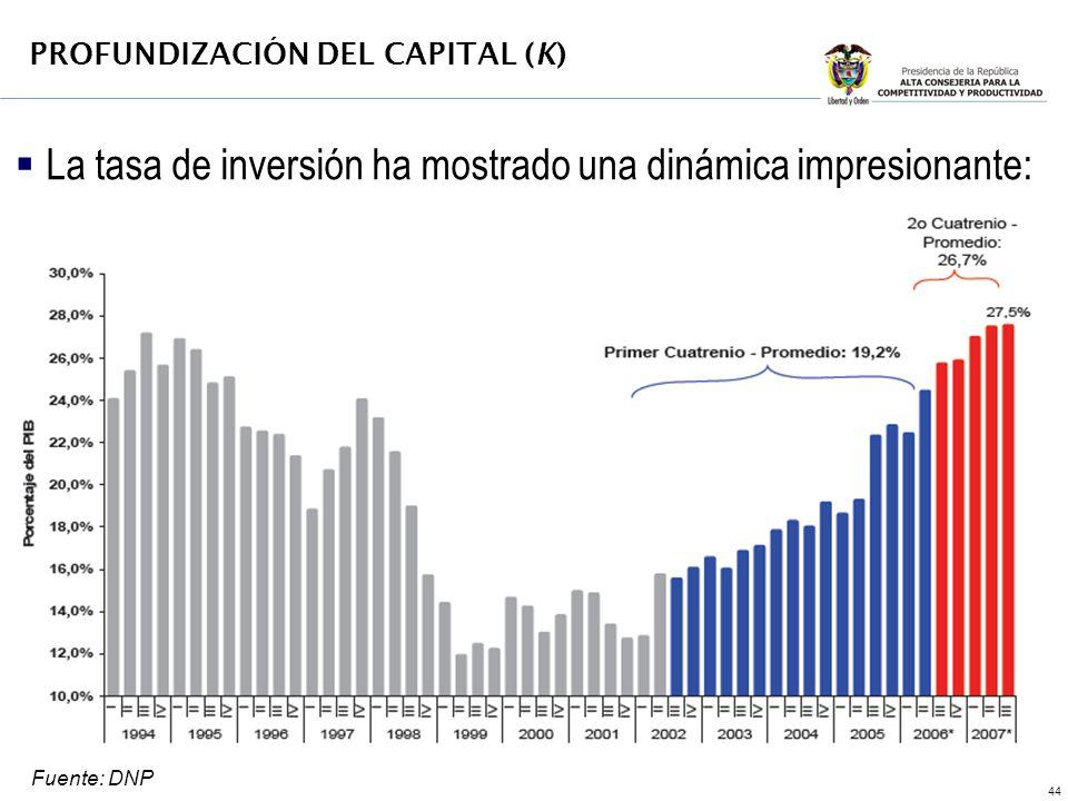 44 La tasa de inversión ha mostrado una dinámica impresionante: PROFUNDIZACIÓN DEL CAPITAL (K) Fuente: DNP