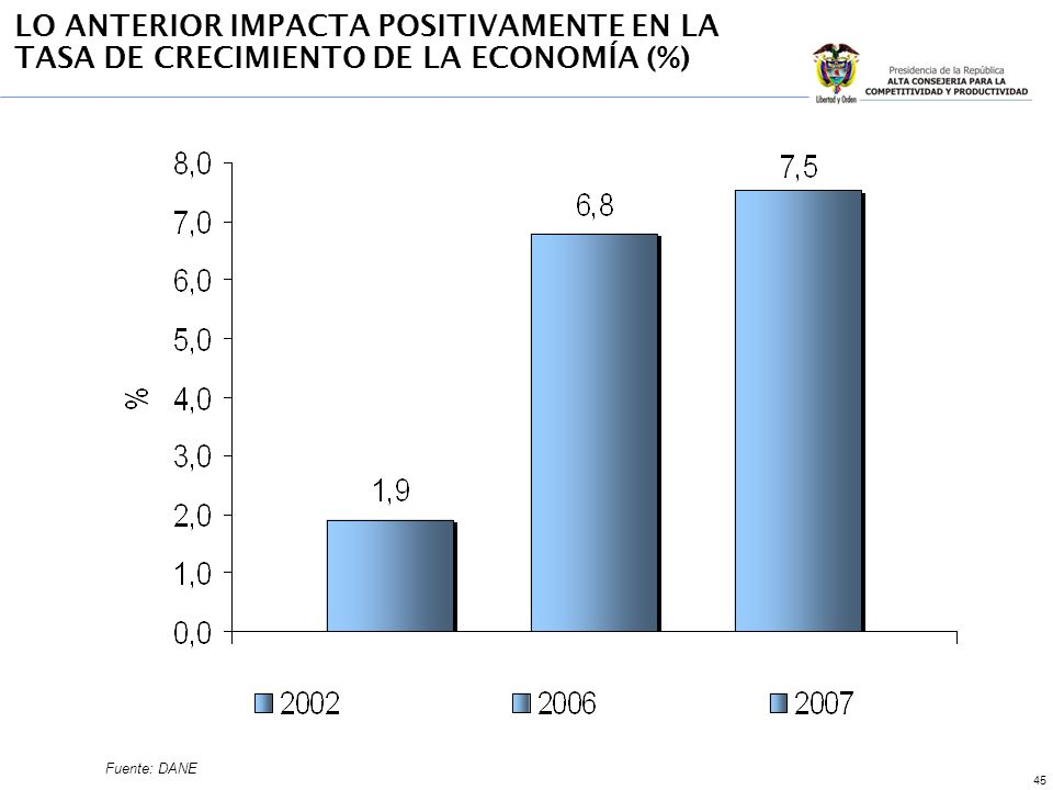 45 LO ANTERIOR IMPACTA POSITIVAMENTE EN LA TASA DE CRECIMIENTO DE LA ECONOMÍA (%) Fuente: DANE
