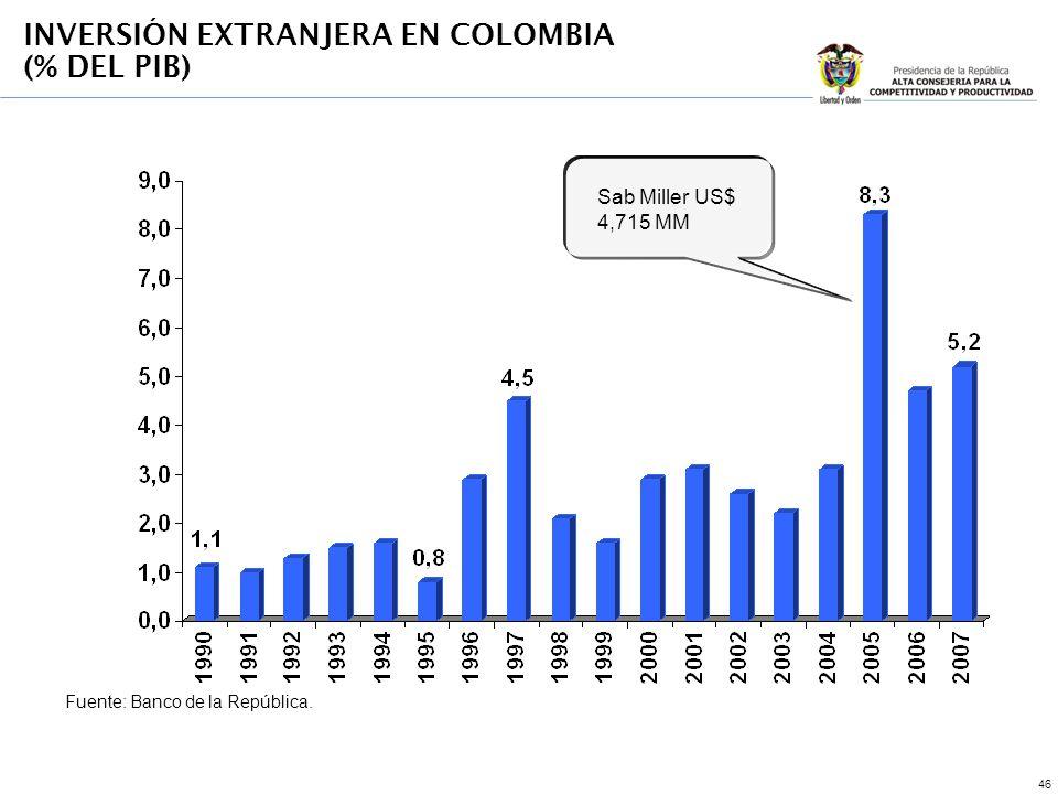 46 Sab Miller US$ 4,715 MM Fuente: Banco de la República. INVERSIÓN EXTRANJERA EN COLOMBIA (% DEL PIB)