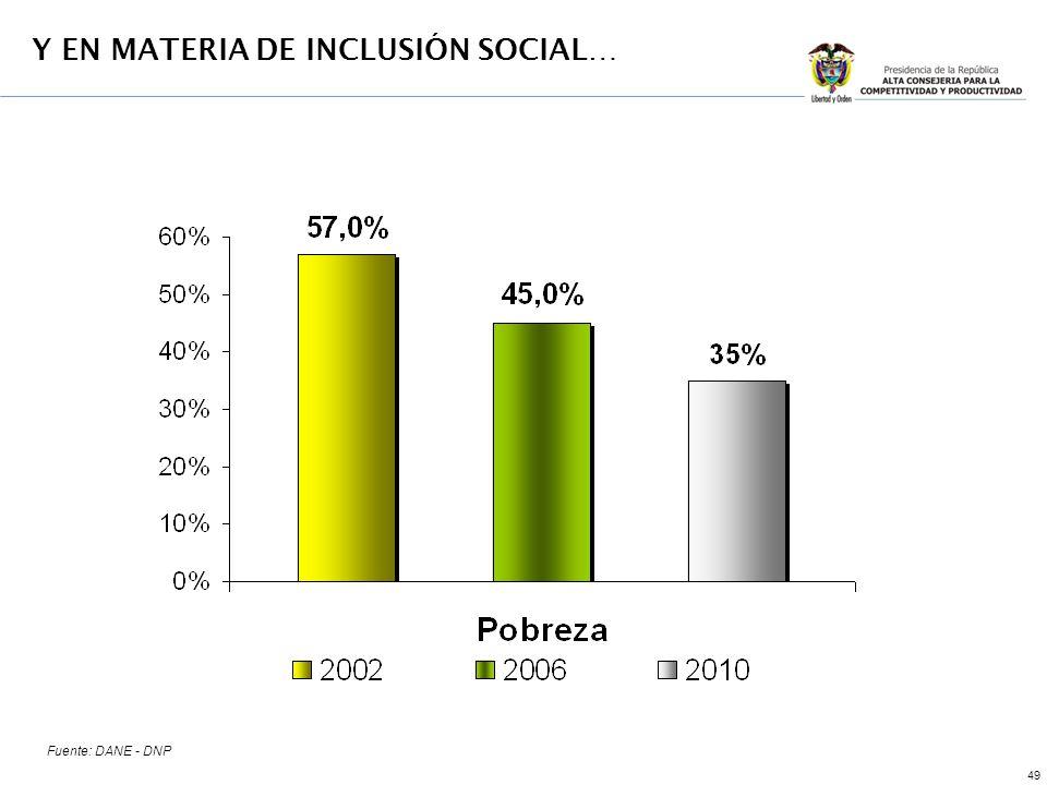49 Y EN MATERIA DE INCLUSIÓN SOCIAL… Fuente: DANE - DNP