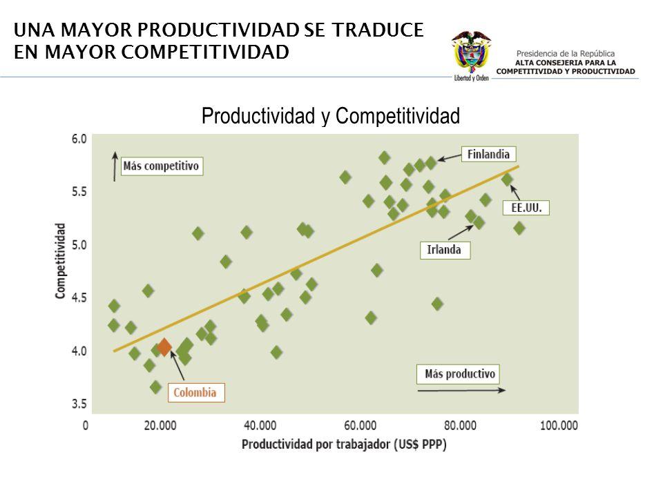Productividad y Competitividad UNA MAYOR PRODUCTIVIDAD SE TRADUCE EN MAYOR COMPETITIVIDAD