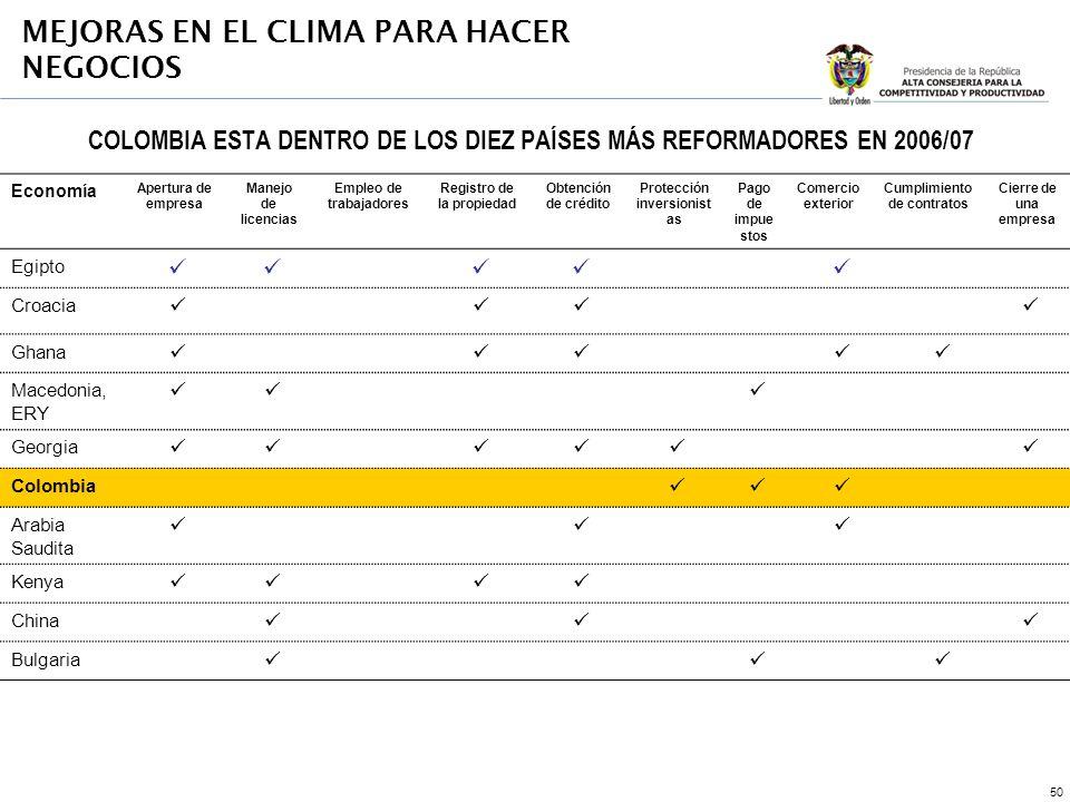 50 COLOMBIA ESTA DENTRO DE LOS DIEZ PAÍSES MÁS REFORMADORES EN 2006/07 MEJORAS EN EL CLIMA PARA HACER NEGOCIOS Economía Apertura de empresa Manejo de