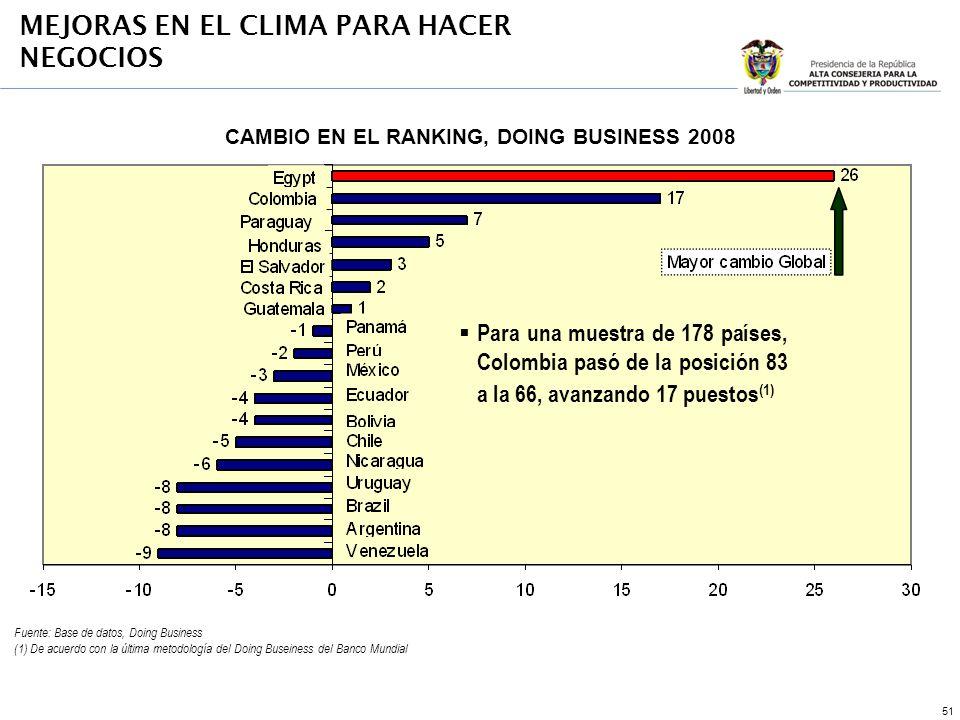 51 MEJORAS EN EL CLIMA PARA HACER NEGOCIOS Fuente: Base de datos, Doing Business (1) De acuerdo con la última metodología del Doing Buseiness del Banco Mundial CAMBIO EN EL RANKING, DOING BUSINESS 2008 Para una muestra de 178 países, Colombia pasó de la posición 83 a la 66, avanzando 17 puestos (1)