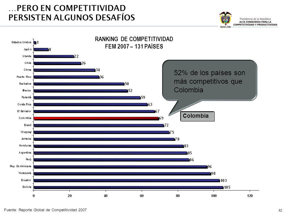 52 52% de los países son más competitivos que Colombia RANKING DE COMPETITIVIDAD FEM 2007 – 131 PAÍSES Fuente: Reporte Global de Competitividad 2007 Colombia …PERO EN COMPETITIVIDAD PERSISTEN ALGUNOS DESAFÍOS