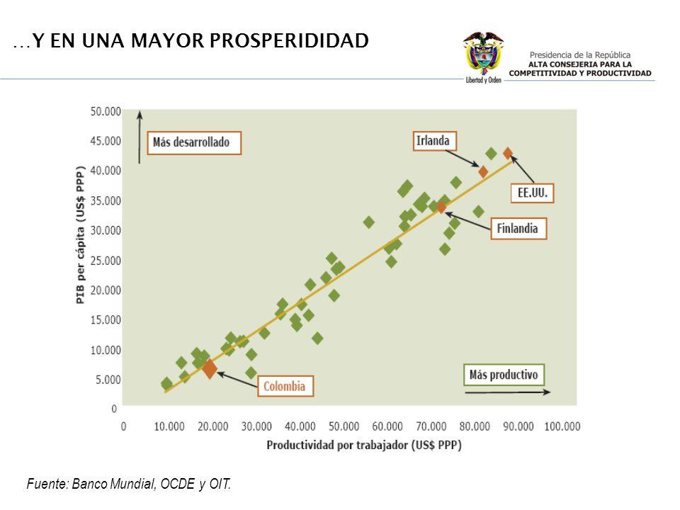 Productividad (1) US = 100 Nivel de productividad relativa de Colombia (PPP) (2), 2005 10 20 20% 40 50 60 70 80 90 100% 0 100 30 % Empleo Serv.