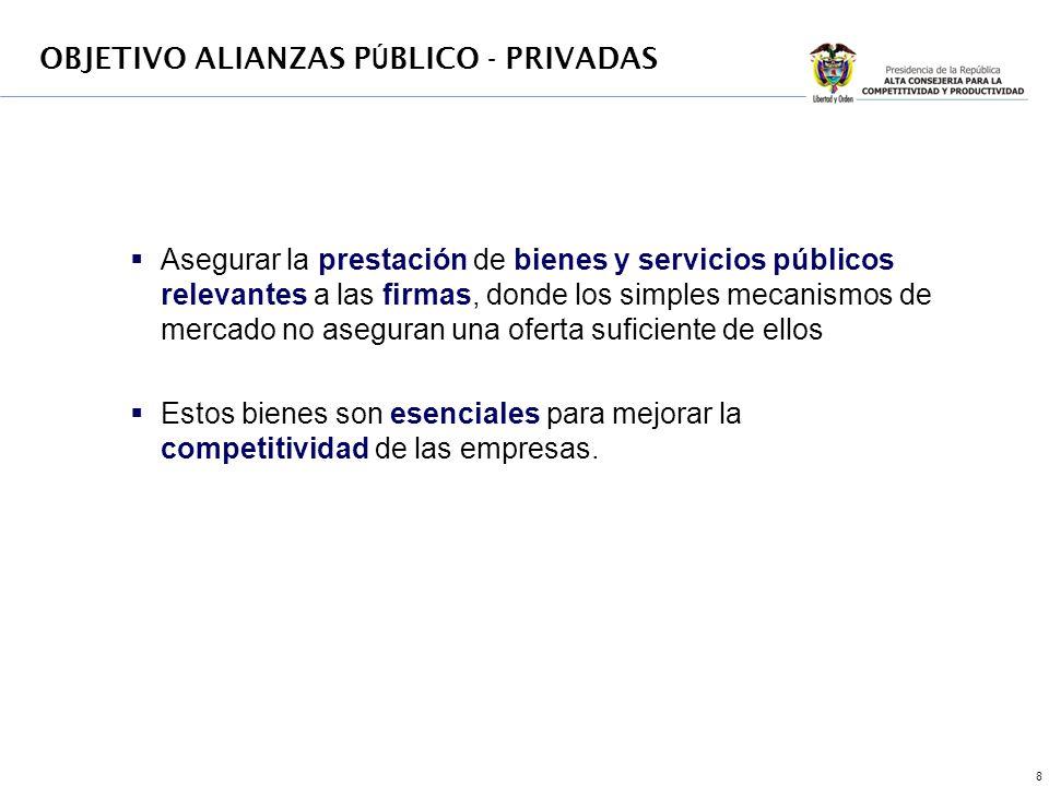 9 ¿Cómo hacer una provisión óptima de bienes públicos? OBJETIVO ALIANZAS P Ú BLICO - PRIVADAS