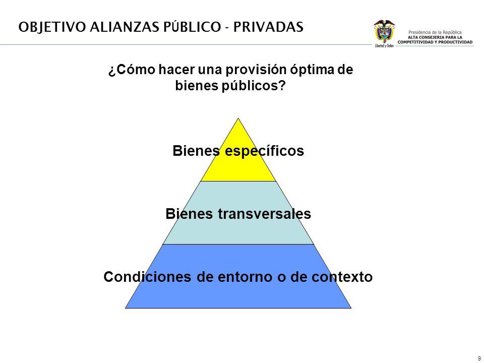 9 ¿Cómo hacer una provisión óptima de bienes públicos OBJETIVO ALIANZAS P Ú BLICO - PRIVADAS