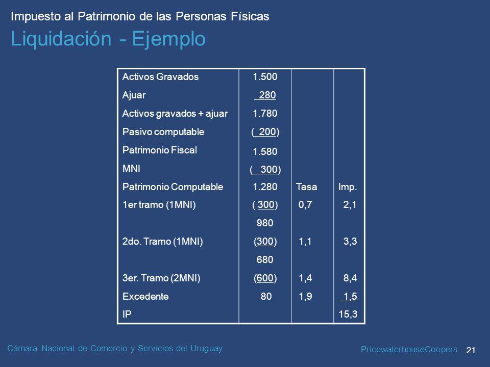 PricewaterhouseCoopers 21 Impuesto al Patrimonio de las Personas Físicas Cámara Nacional de Comercio y Servicios del Uruguay Activos Gravados Ajuar Activos gravados + ajuar Pasivo computable Patrimonio Fiscal MNI Patrimonio Computable 1er tramo (1MNI) 2do.
