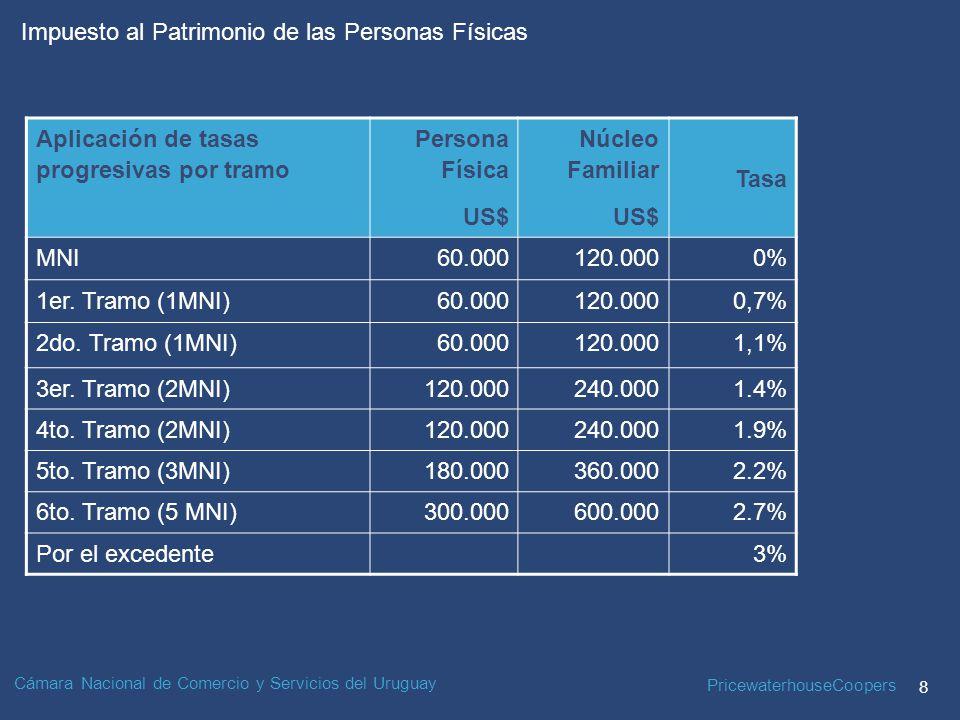 PricewaterhouseCoopers 8 Impuesto al Patrimonio de las Personas Físicas Cámara Nacional de Comercio y Servicios del Uruguay Aplicación de tasas progresivas por tramo Persona Física US$ Núcleo Familiar US$ Tasa MNI60.000120.0000% 1er.