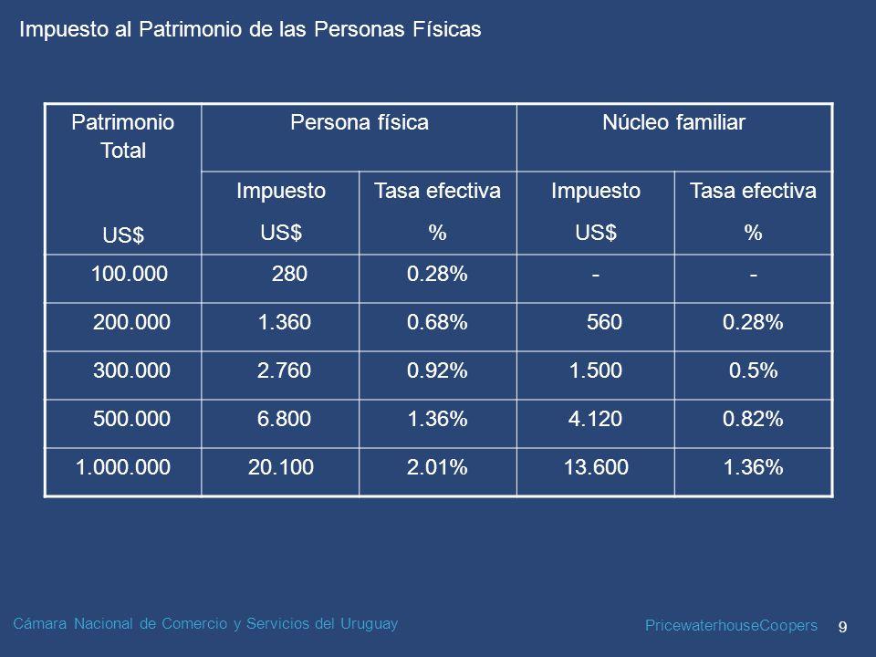 PricewaterhouseCoopers 9 Impuesto al Patrimonio de las Personas Físicas Cámara Nacional de Comercio y Servicios del Uruguay Patrimonio Total US$ Persona físicaNúcleo familiar Impuesto US$ Tasa efectiva % Impuesto US$ Tasa efectiva % 100.000 2800.28%-- 200.000 1.3600.68% 5600.28% 300.000 2.7600.92%1.5000.5% 500.000 6.8001.36%4.1200.82% 1.000.00020.1002.01%13.6001.36%