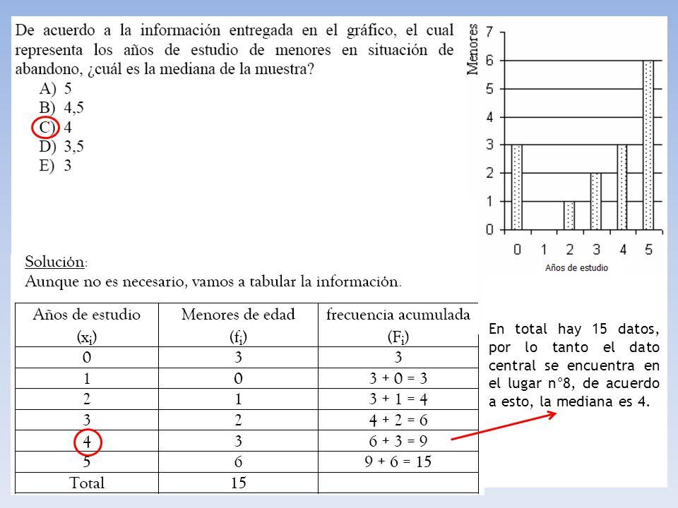 En total hay 15 datos, por lo tanto el dato central se encuentra en el lugar n°8, de acuerdo a esto, la mediana es 4.