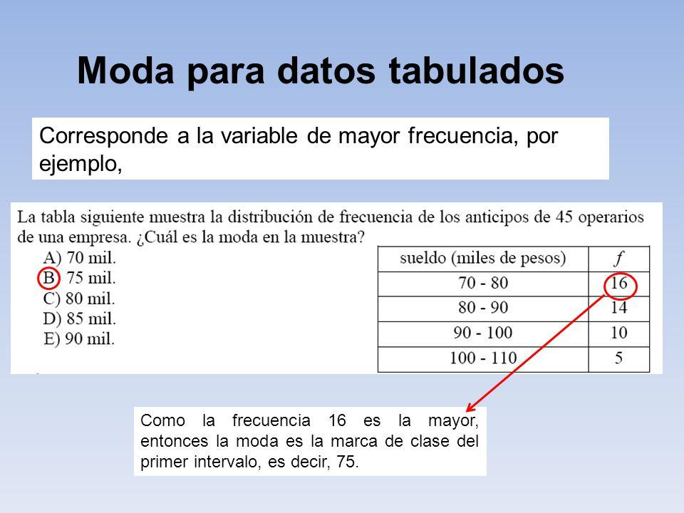 Moda para datos tabulados Corresponde a la variable de mayor frecuencia, por ejemplo, Como la frecuencia 16 es la mayor, entonces la moda es la marca de clase del primer intervalo, es decir, 75.