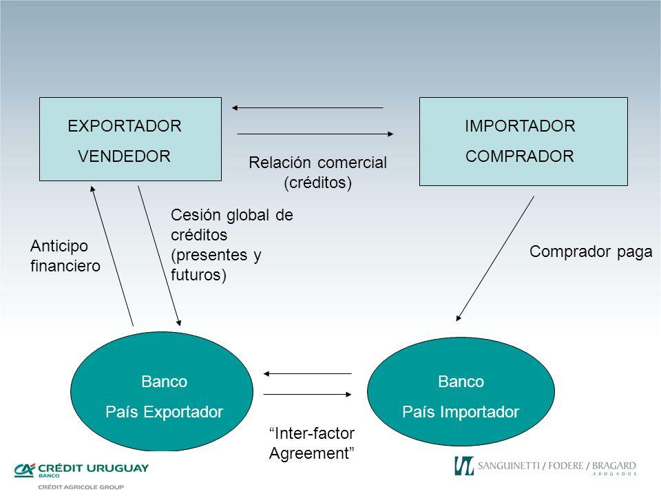 EXPORTADOR VENDEDOR IMPORTADOR COMPRADOR Relación comercial (créditos) Banco País Exportador Banco País Importador Anticipo financiero Cesión global d