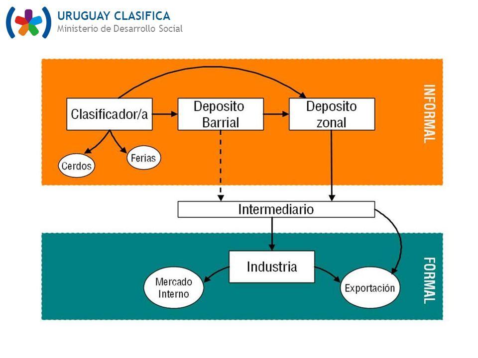 URUGUAY CLASIFICA Ministerio de Desarrollo Social