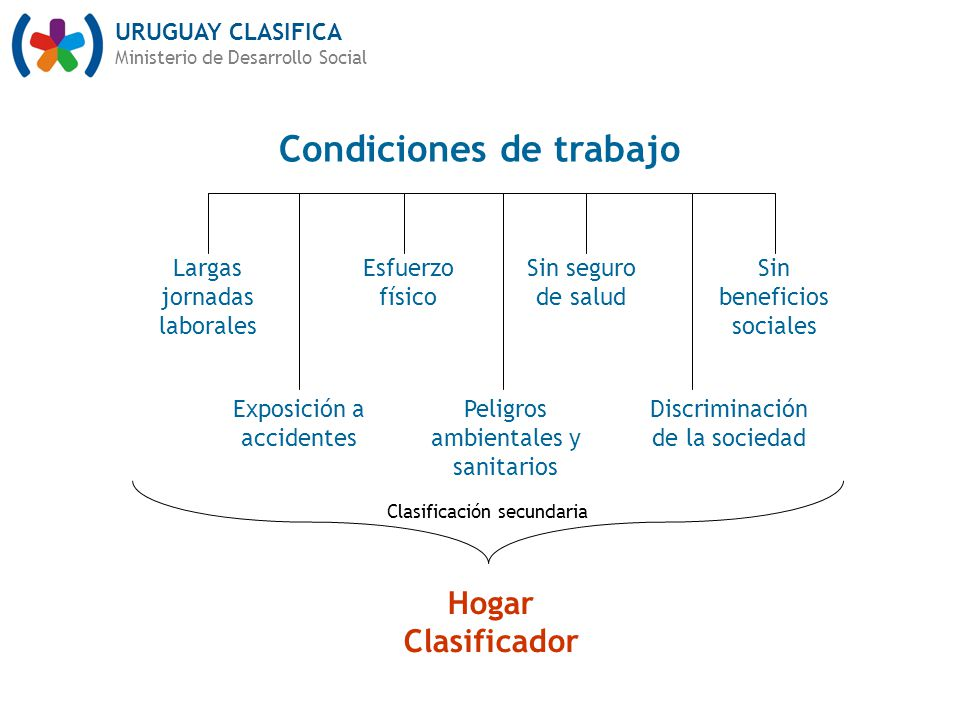 URUGUAY CLASIFICA Ministerio de Desarrollo Social Largas jornadas laborales Sin seguro de salud Sin beneficios sociales Exposición a accidentes Peligr