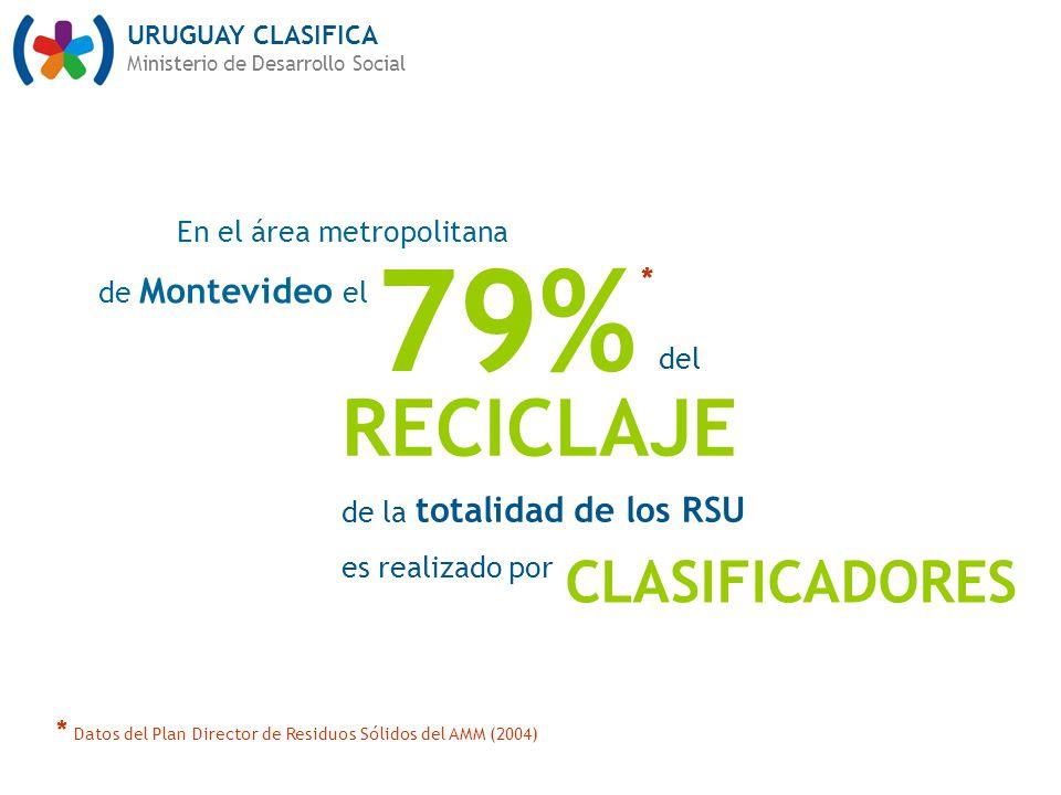 URUGUAY CLASIFICA Ministerio de Desarrollo Social 79% En el área metropolitana de Montevideo el RECICLAJE de la totalidad de los RSU es realizado por del CLASIFICADORES * * Datos del Plan Director de Residuos Sólidos del AMM (2004)