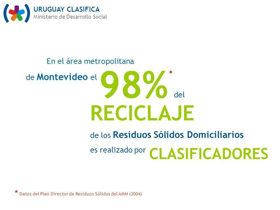 URUGUAY CLASIFICA Ministerio de Desarrollo Social 98% En el área metropolitana de Montevideo el RECICLAJE de los Residuos Sólidos Domiciliarios es realizado por del CLASIFICADORES * Datos del Plan Director de Residuos Sólidos del AMM (2004) *