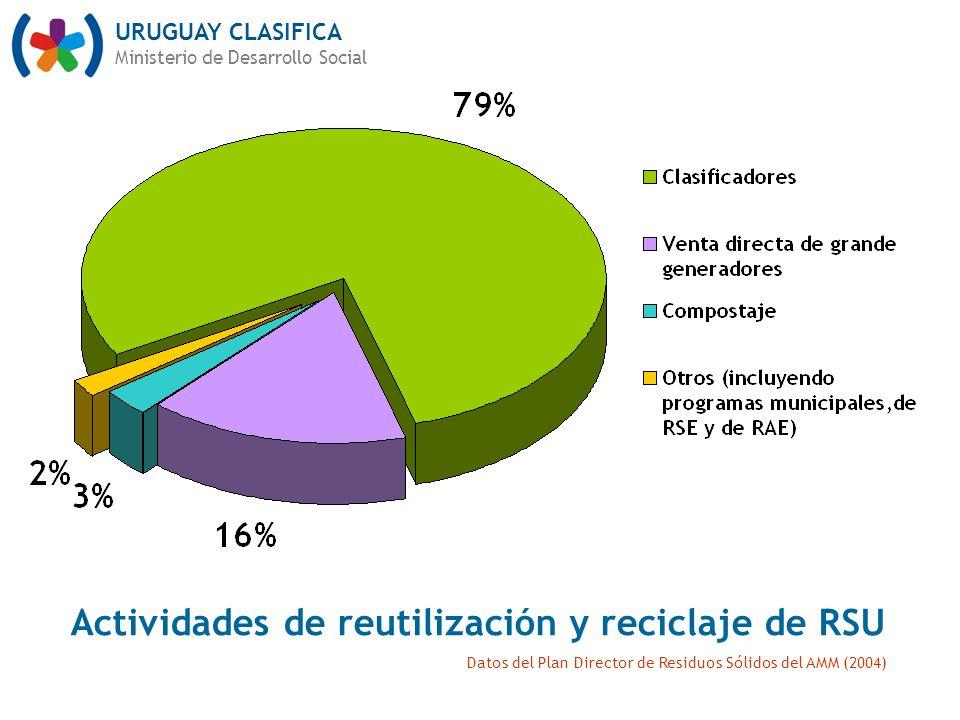 URUGUAY CLASIFICA Ministerio de Desarrollo Social Actividades de reutilización y reciclaje de RSU Datos del Plan Director de Residuos Sólidos del AMM (2004)