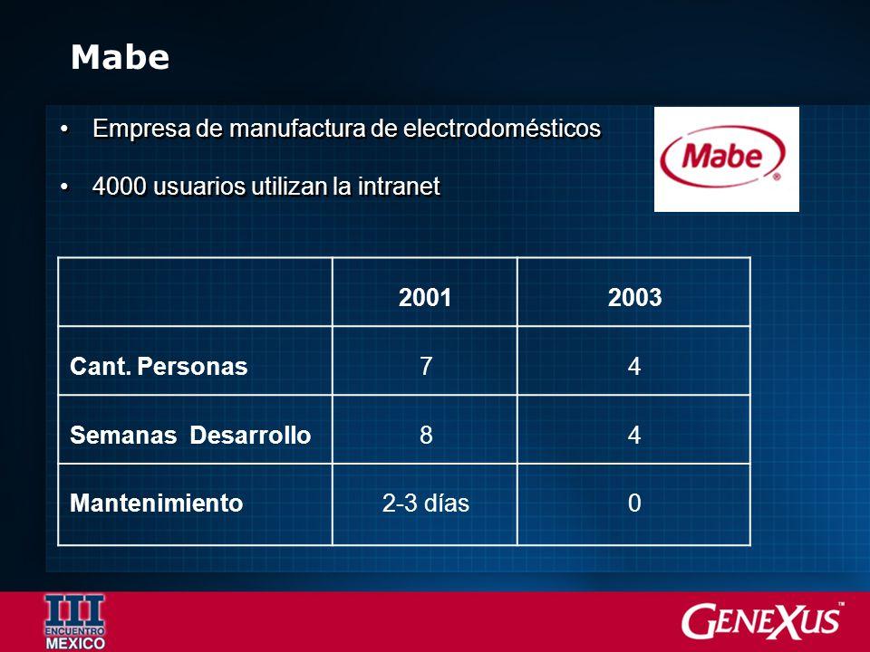 Mabe Empresa de manufactura de electrodomésticos 4000 usuarios utilizan la intranet Empresa de manufactura de electrodomésticos 4000 usuarios utilizan la intranet 20012003 Cant.
