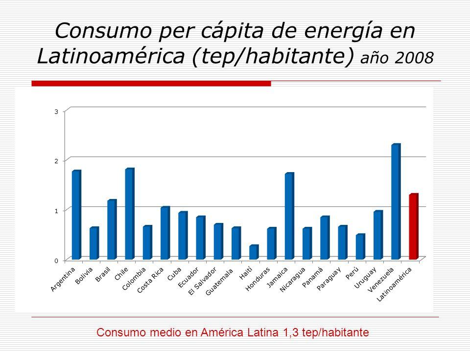 Consumo per cápita de energía en Latinoamérica (tep/habitante) año 2008 Consumo medio en América Latina 1,3 tep/habitante