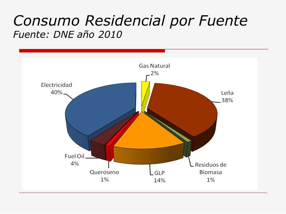 Consumo Residencial por Fuente Fuente: DNE año 2010