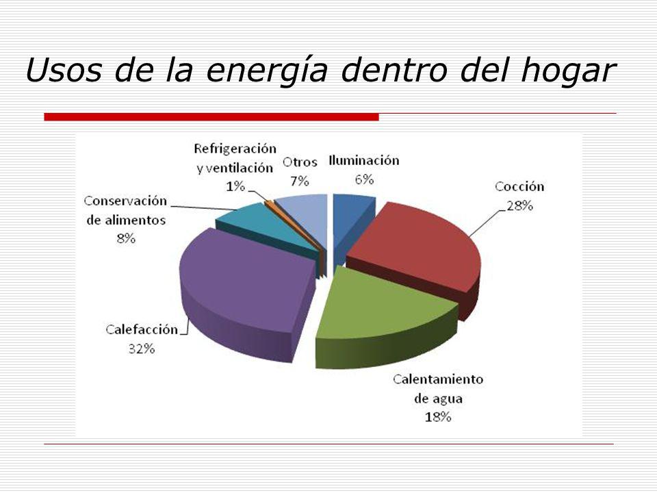 Usos de la energía dentro del hogar