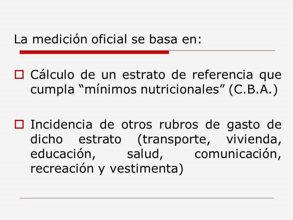 La medición oficial se basa en: Cálculo de un estrato de referencia que cumpla mínimos nutricionales (C.B.A.) Incidencia de otros rubros de gasto de dicho estrato (transporte, vivienda, educación, salud, comunicación, recreación y vestimenta)