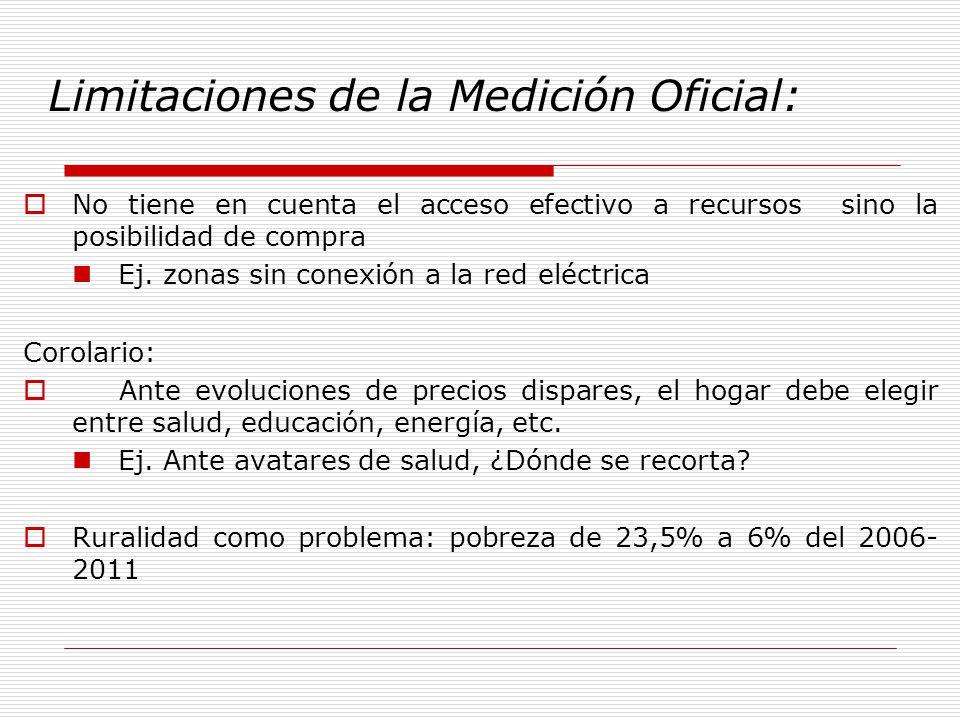 Limitaciones de la Medición Oficial: No tiene en cuenta el acceso efectivo a recursos sino la posibilidad de compra Ej.