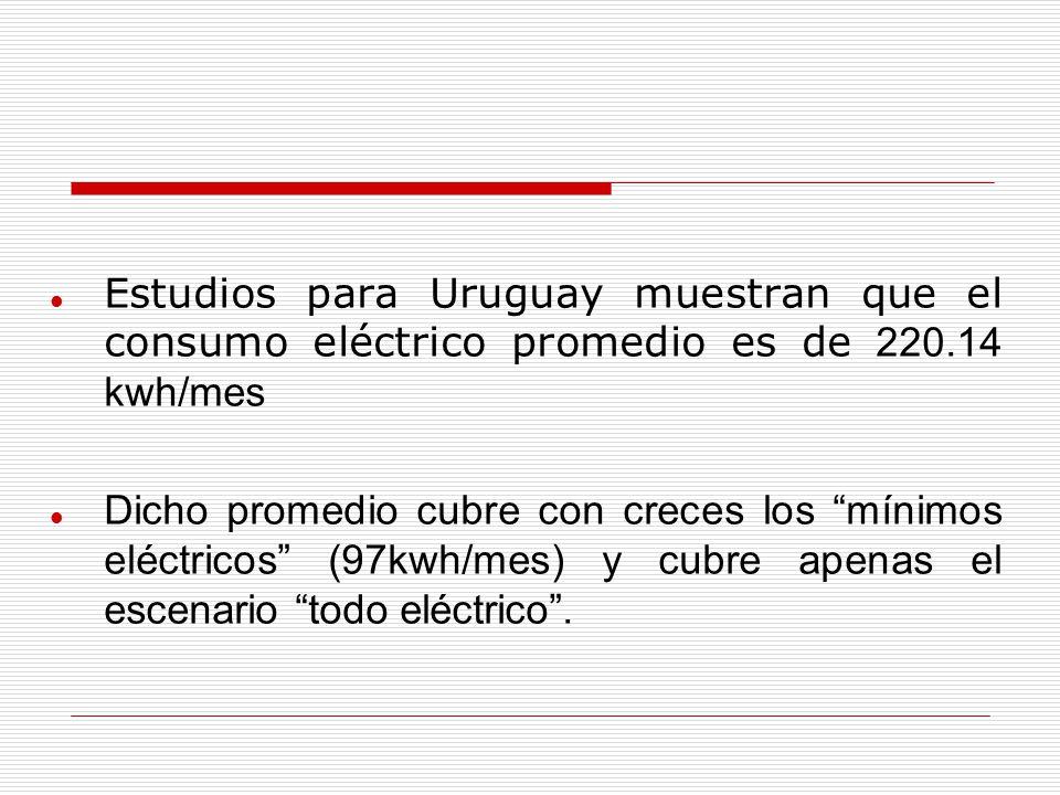 Estudios para Uruguay muestran que el consumo eléctrico promedio es de 220.14 kwh/mes Dicho promedio cubre con creces los mínimos eléctricos (97kwh/mes) y cubre apenas el escenario todo eléctrico.