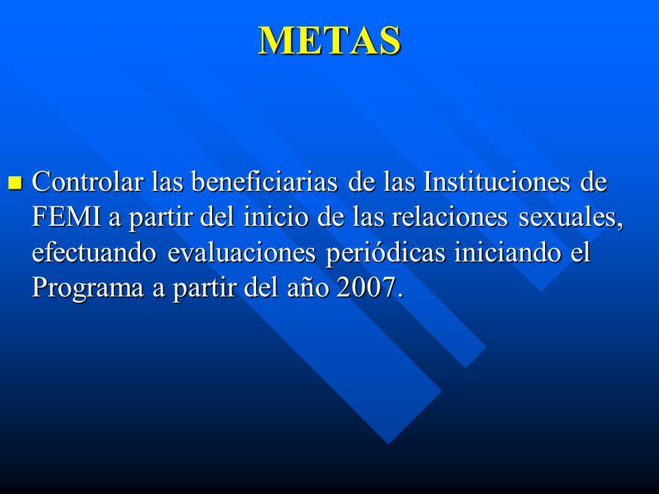 METAS Controlar las beneficiarias de las Instituciones de FEMI a partir del inicio de las relaciones sexuales, efectuando evaluaciones periódicas inic
