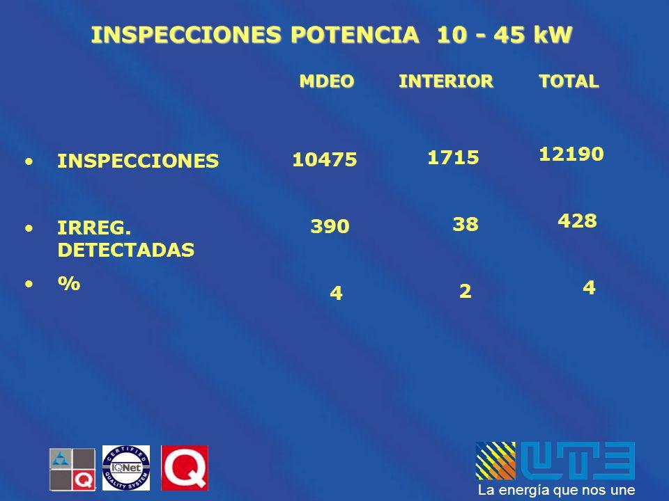 La energía que nos une MDEOINTERIOR INSPECCIONES POTENCIA 10 - 45 kW TOTAL INSPECCIONES IRREG. DETECTADAS % 10475 390 4 1715 38 2 12190 428 4