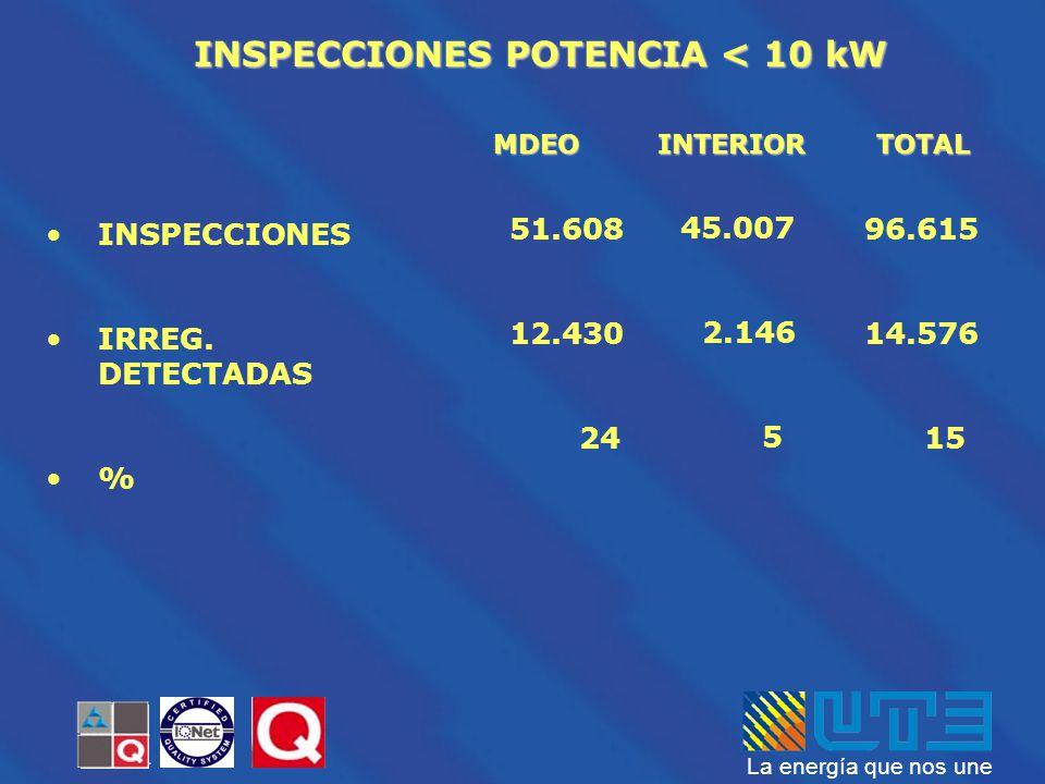 La energía que nos une MDEOINTERIOR INSPECCIONES POTENCIA < 10 kW TOTAL INSPECCIONES IRREG. DETECTADAS % 51.608 12.430 24 45.007 2.146 5 96.615 14.576