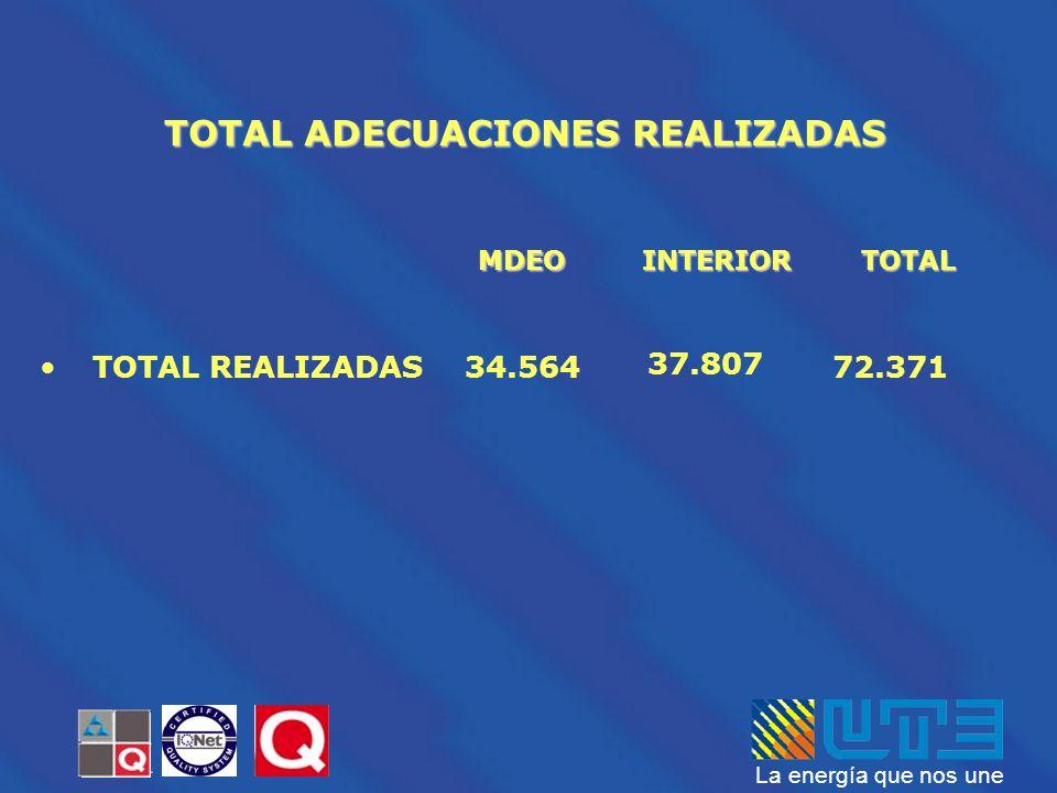 La energía que nos une MDEOINTERIOR TOTAL ADECUACIONES REALIZADAS TOTAL TOTAL REALIZADAS 34.564 37.807 72.371