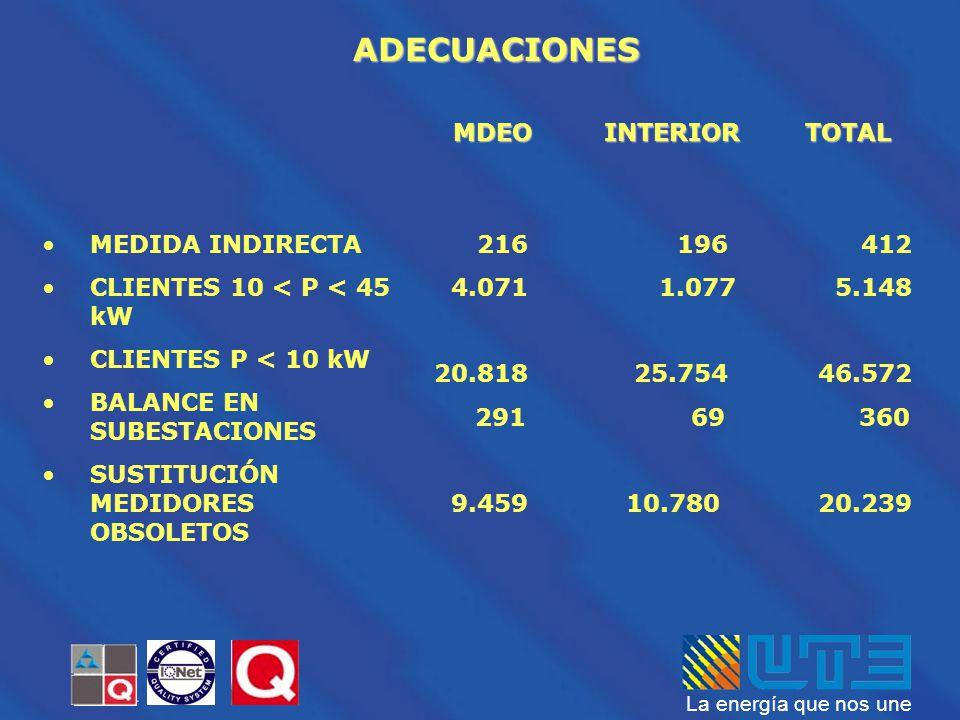 La energía que nos une MEDIDA INDIRECTA CLIENTES 10 < P < 45 kW CLIENTES P < 10 kW BALANCE EN SUBESTACIONES SUSTITUCIÓN MEDIDORES OBSOLETOS ADECUACION