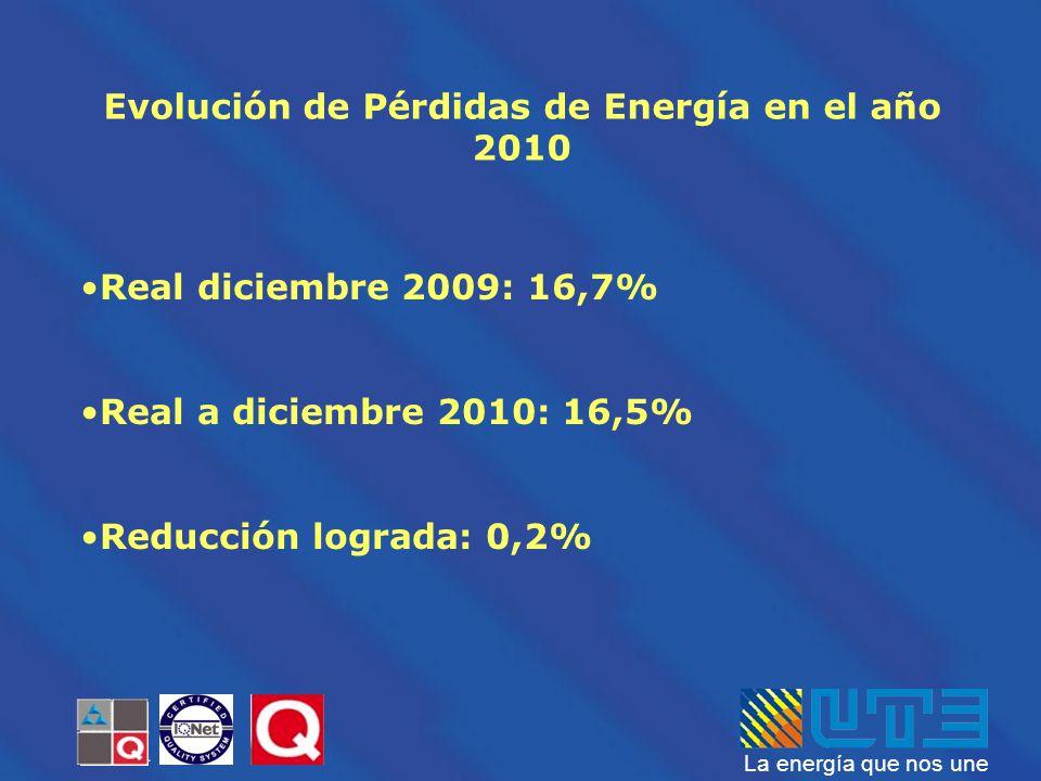 La energía que nos une Evolución de Pérdidas de Energía en el año 2010 Real diciembre 2009: 16,7% Real a diciembre 2010: 16,5% Reducción lograda: 0,2%