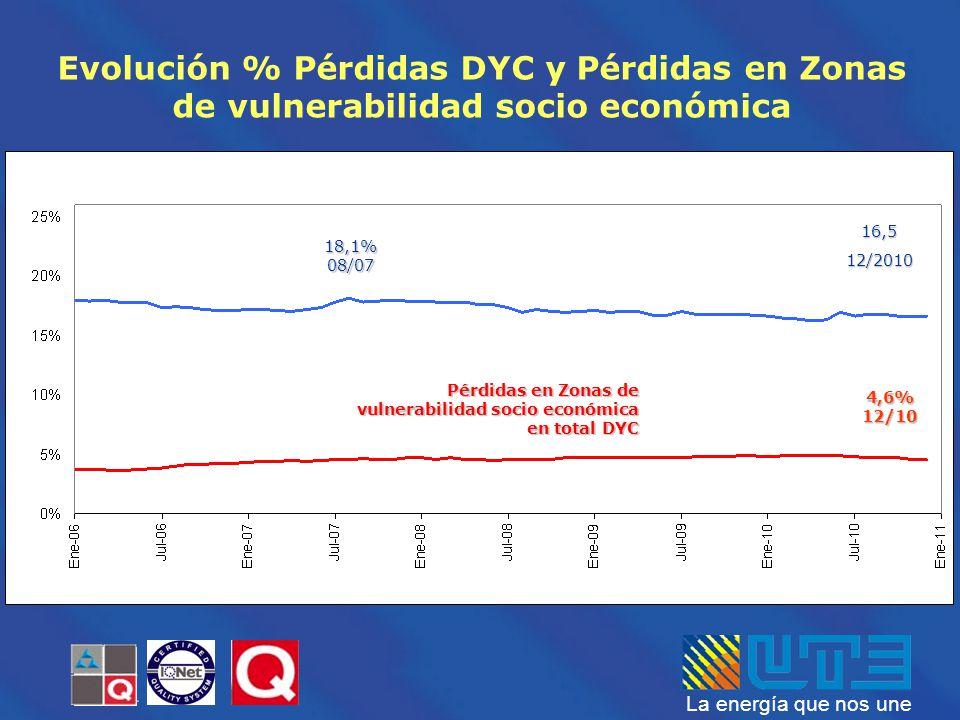 La energía que nos une 4,6% 12/10 16,512/2010 Pérdidas en Zonas de vulnerabilidad socio económica en total DYC 18,1% 08/07 Evolución % Pérdidas DYC y